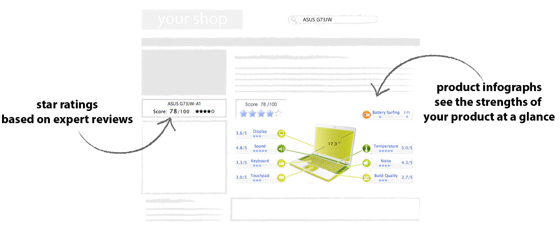 Discover how you can increase the conversion rate of your store by adding expert review ratings